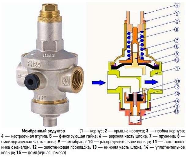3 вида редуктора давления воды