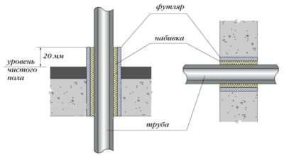 Гильзы для труб канализации проход через перекрытие: узел прохода