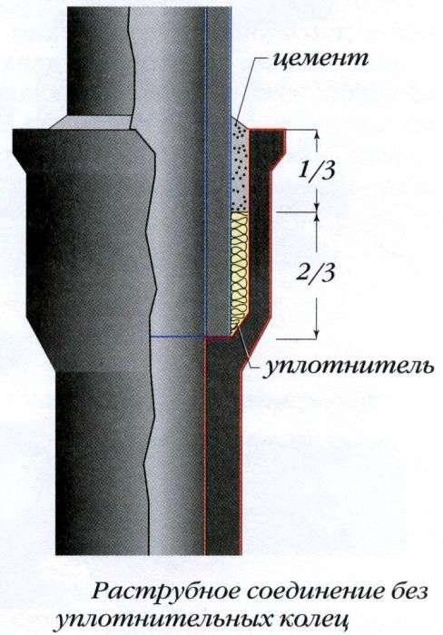 Как чеканить чугунные трубы водопровода