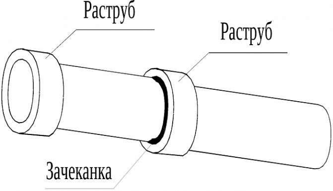 Как верно использовать раструбное соединение труб