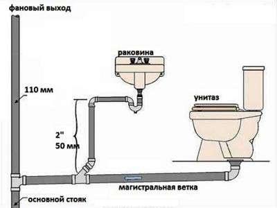 Монтаж сантехники в частном доме своими руками: как установить на даче умывальник, унитаз и ванну