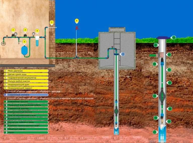 Обустройство скважины на воду: способы и подбор оборудования