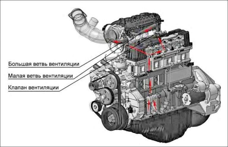 Почему сапунит двигатель автомобиля: причины, последствия и способы устранения
