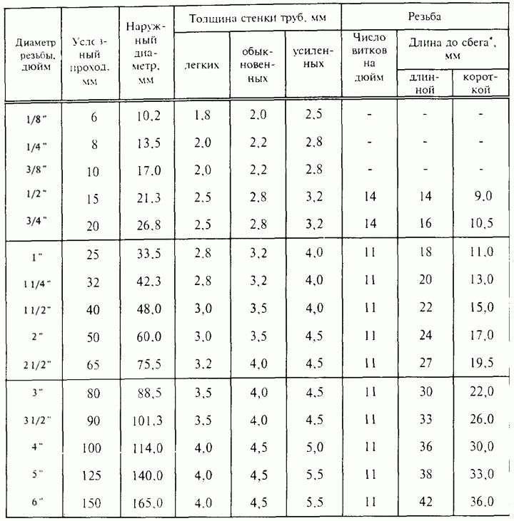 Размеры сантехнических труб: понятие и параметры — Сантехник в Деле