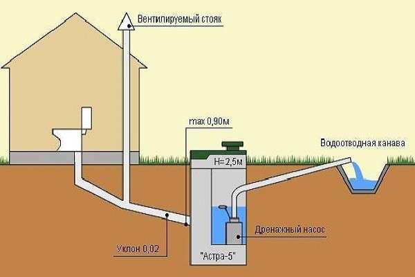 Схема канализации для частного дома: как правильно сделать ее своими руками