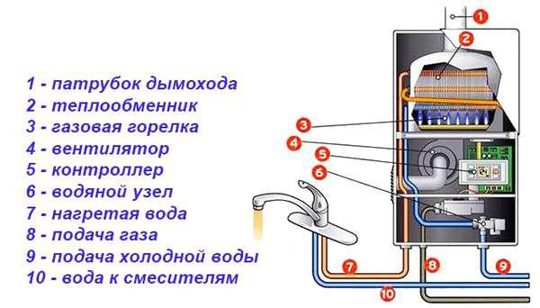 Схема, устройство и принцип работы газовых колонок