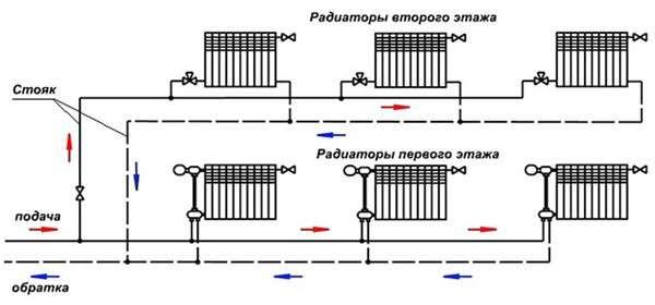 Система водоснабжения горячей воды подача обратка