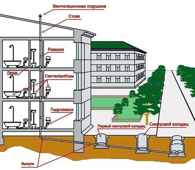 Стояки водоснабжения в многоквартирном доме
