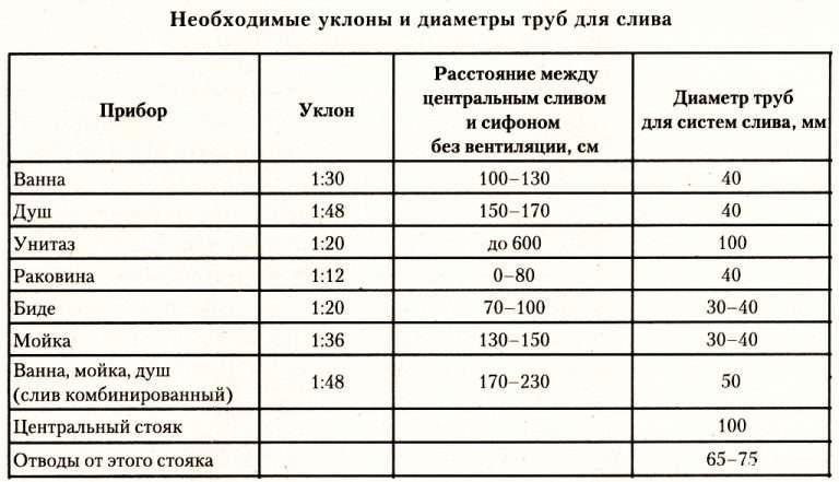 Таблица диаметров канализационных ПВХ труб