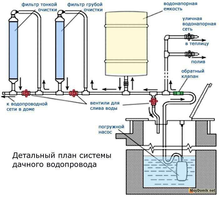 Водопровод на даче своими руками: как сделать, схема, как провести воду на даче, систему водоснабжения в дачном доме своими руками, как организовать на участке, устройство, установка, как собрать