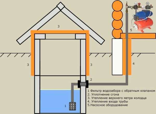 Водопровод на даче своими руками: как выбрать трубы способы укладки схемы фото