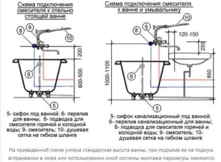 Водорозетки для смесителя в ванной: высота розеток