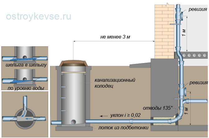 Выпуск труб канализационных в полу