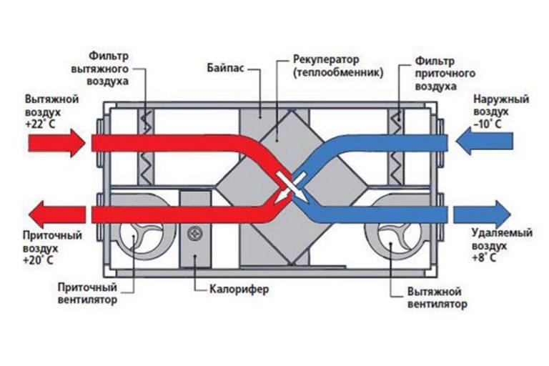 Приточная вентиляция: устройство, принцип работы, виды, элементы, особенности монтажа