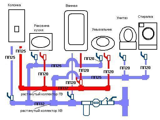 Способы и схемы разводки труб водоснабжения и канализации своими руками